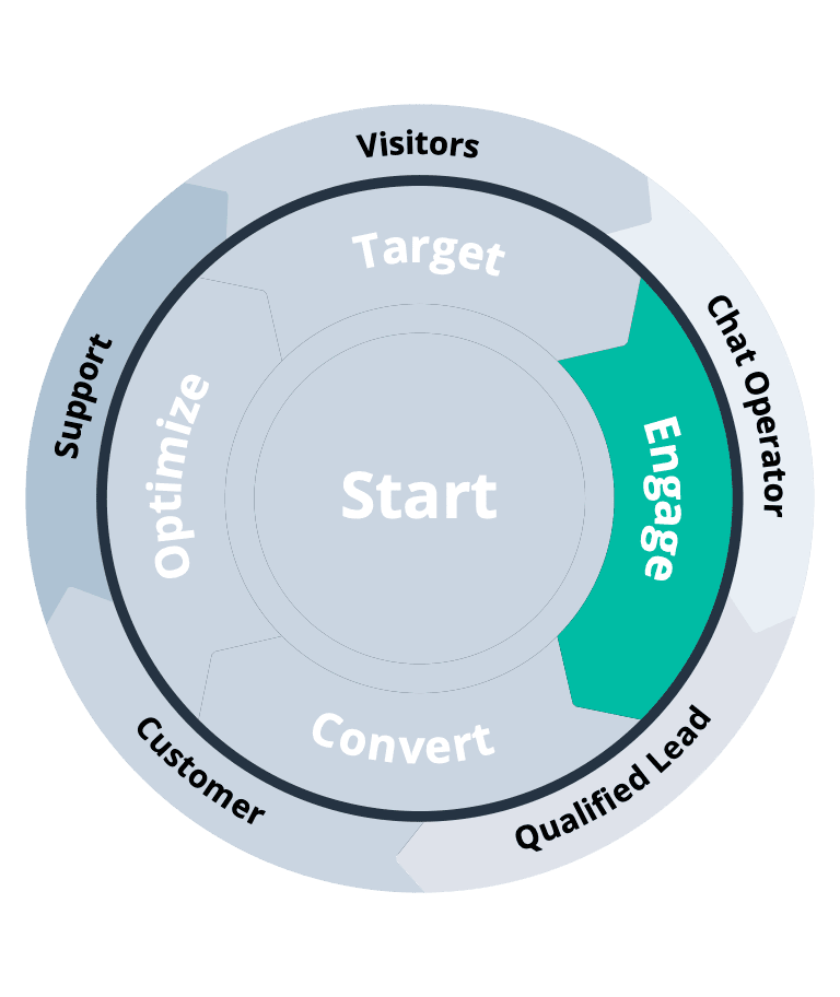 Bconnect 5-stappen Engage